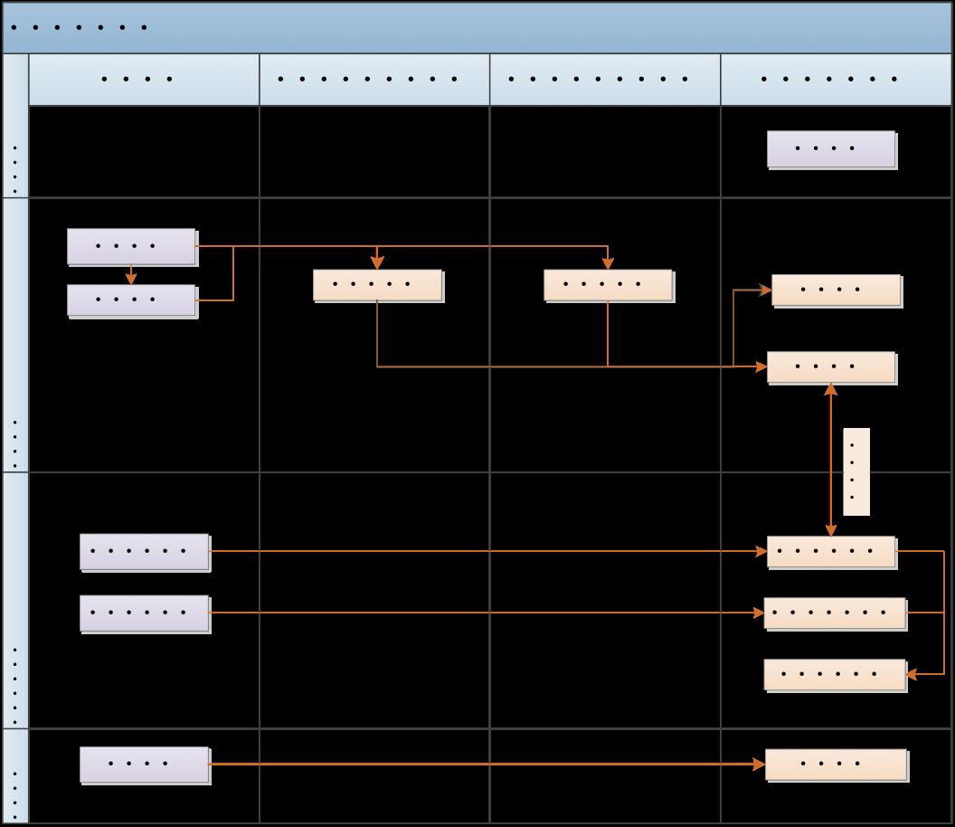头寸管理流程图